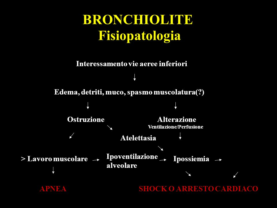 BRONCHIOLITE Diagnosi differenziale Asma Corpo estraneo Fibrosi cistica Reflusso G-E Polmonite