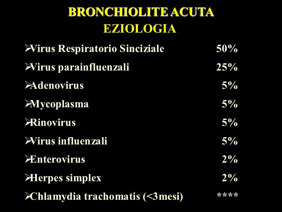 Virus Respiratorio Sinciziale 50% Virus parainfluenzali 25% Adenovirus 5% Mycoplasma 5% Rinovirus 5% Virus influenzali 5% Enterovirus 2% Herpes simple