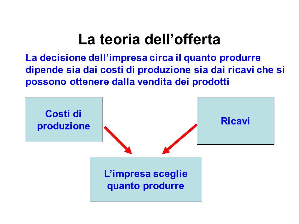 La teoria dellofferta Costi di produzione Ricavi La decisione dellimpresa circa il quanto produrre dipende sia dai costi di produzione sia dai ricavi che si possono ottenere dalla vendita dei prodotti Limpresa sceglie quanto produrre