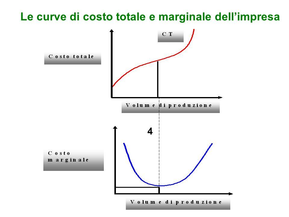 Le curve di costo totale e marginale dellimpresa 4