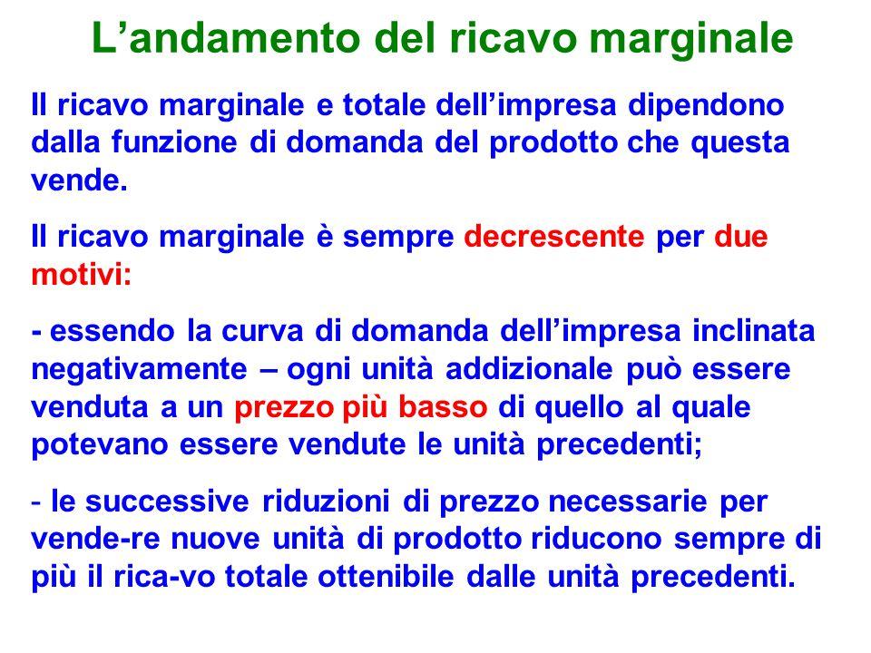 Landamento del ricavo marginale Il ricavo marginale e totale dellimpresa dipendono dalla funzione di domanda del prodotto che questa vende.