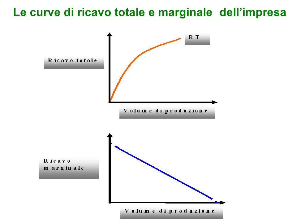 Le curve di ricavo totale e marginale dellimpresa