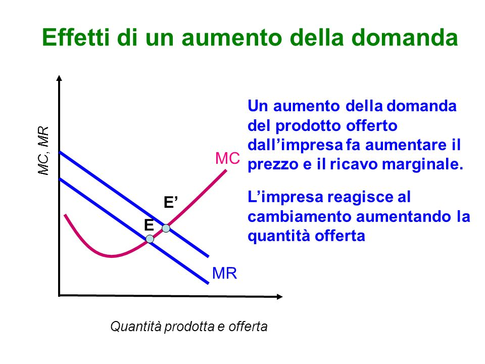 Effetti di un aumento della domanda MC, MR Un aumento della domanda del prodotto offerto dallimpresa fa aumentare il prezzo e il ricavo marginale.