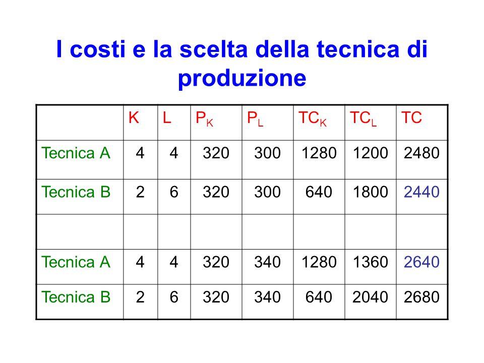 I costi e la scelta della tecnica di produzione KLPKPK PLPL TC K TC L TC Tecnica A44320300128012002480 Tecnica B2632030064018002440 Tecnica A44320340128013602640 Tecnica B2632034064020402680