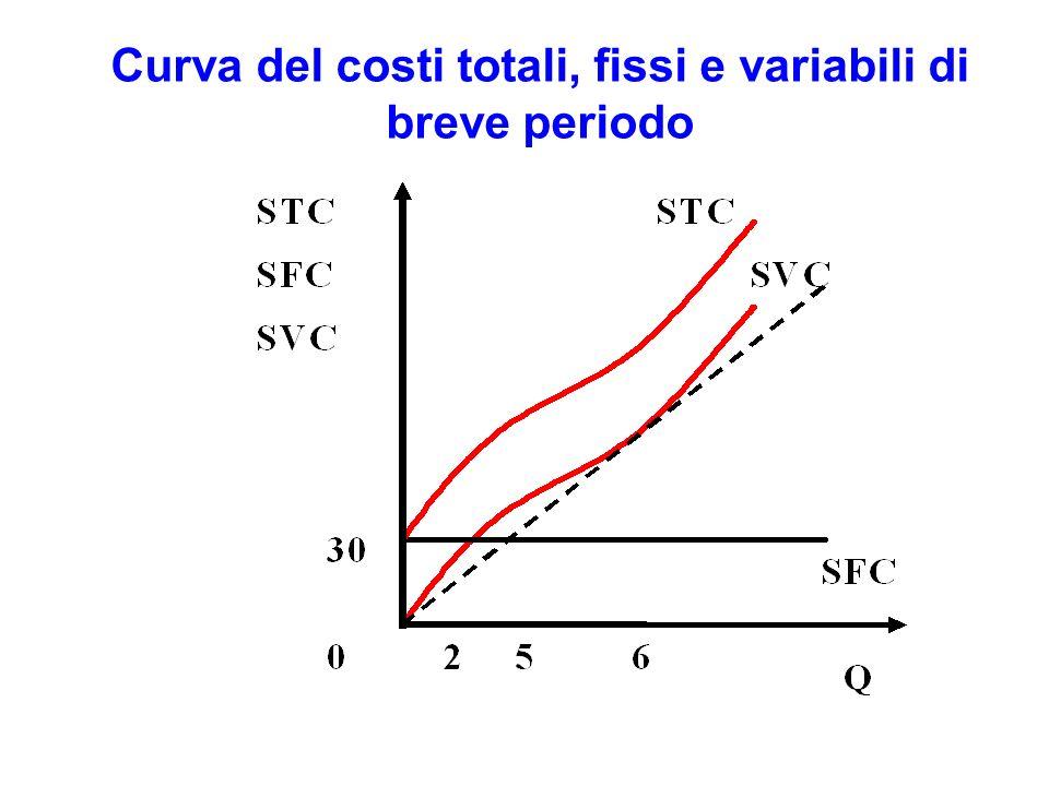 Curva del costi totali, fissi e variabili di breve periodo