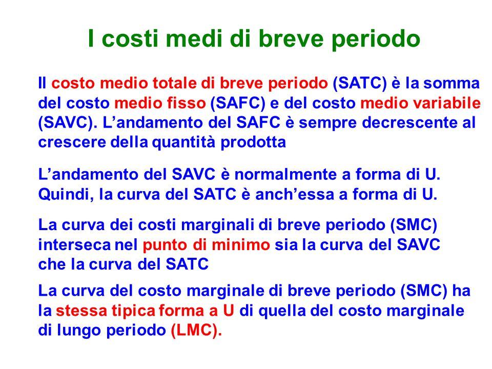 I costi medi di breve periodo Il costo medio totale di breve periodo (SATC) è la somma del costo medio fisso (SAFC) e del costo medio variabile (SAVC).