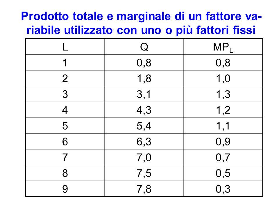Prodotto totale e marginale di un fattore va- riabile utilizzato con uno o più fattori fissi LQMP L 10,8 21,81,0 33,11,3 44,31,2 55,41,1 66,30,9 77,00,7 87,50,5 97,80,3