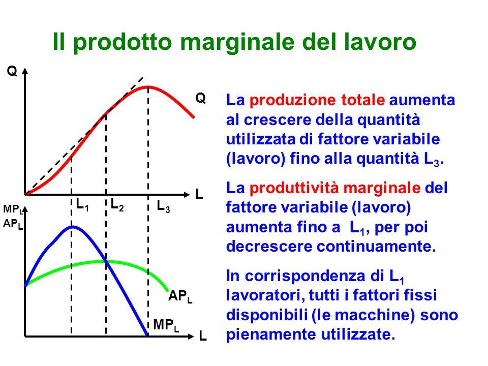 Il prodotto marginale del lavoro AP L MP L Q L3L3 L2L2 L1L1 AP L Q L L La produzione totale aumenta al crescere della quantità utilizzata di fattore variabile (lavoro) fino alla quantità L 3.