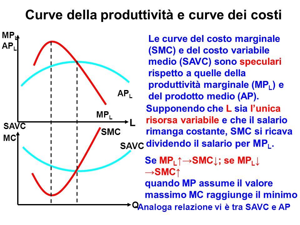 Curve della produttività e curve dei costi Q L SMC SAVC AP L MP L MC SAVC MP L AP L Le curve del costo marginale (SMC) e del costo variabile medio (SAVC) sono speculari rispetto a quelle della produttività marginale (MP L ) e del prodotto medio (AP).