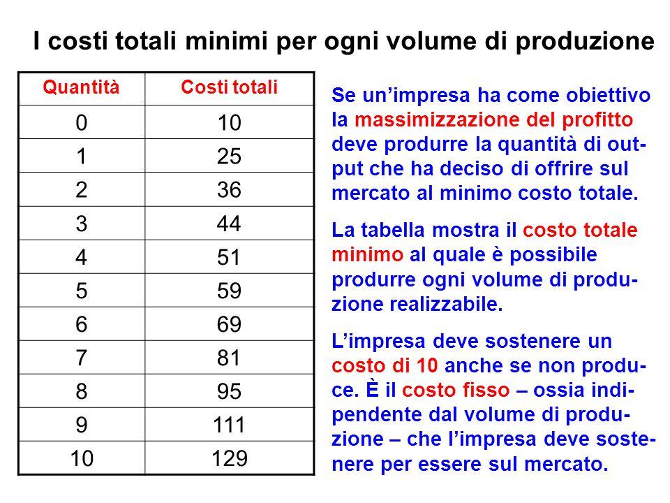 I costi totali minimi per ogni volume di produzione QuantitàCosti totali 010 125 236 344 451 559 669 781 895 9111 10129 Se unimpresa ha come obiettivo la massimizzazione del profitto deve produrre la quantità di out- put che ha deciso di offrire sul mercato al minimo costo totale.
