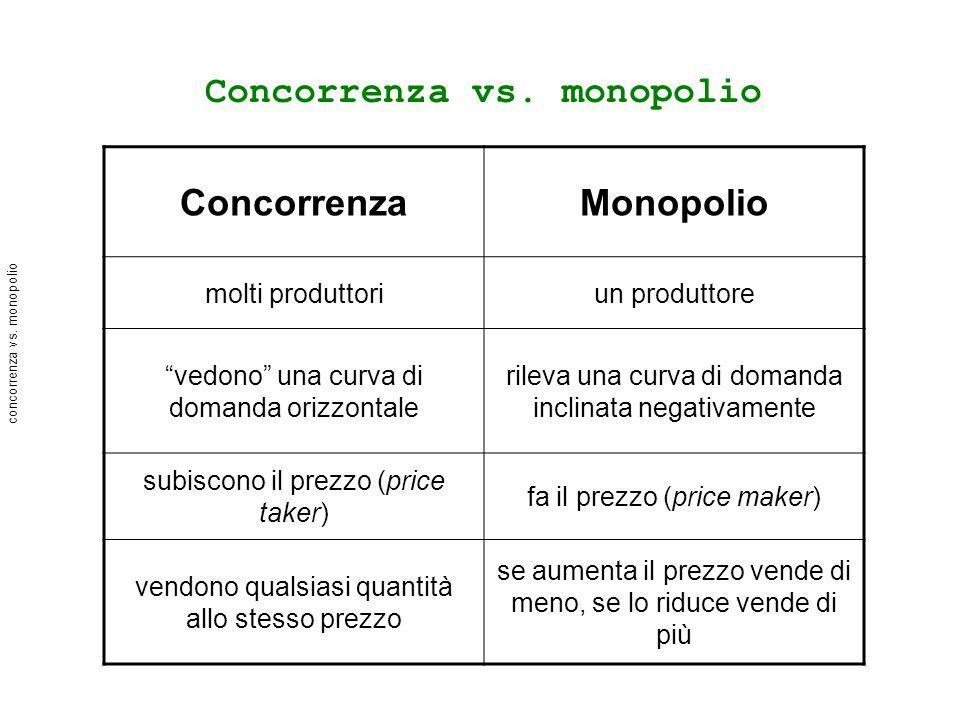 Concorrenza vs.