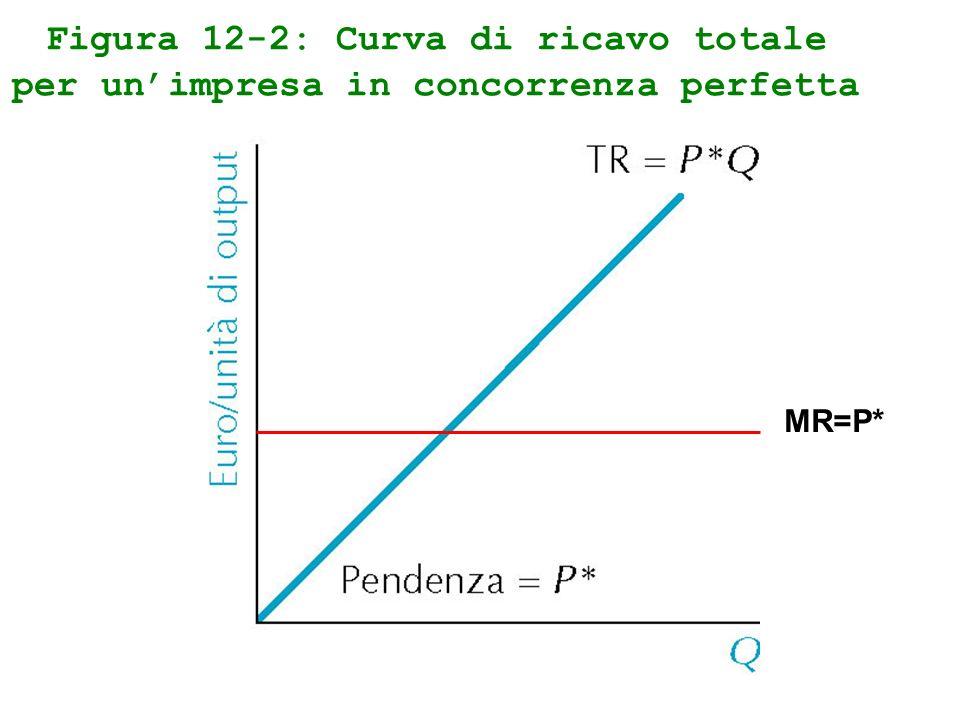Figura 12-2: Curva di ricavo totale per unimpresa in concorrenza perfetta MR=P*