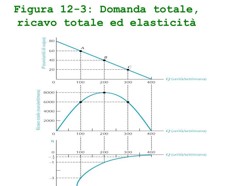 Figura 12-3: Domanda totale, ricavo totale ed elasticità
