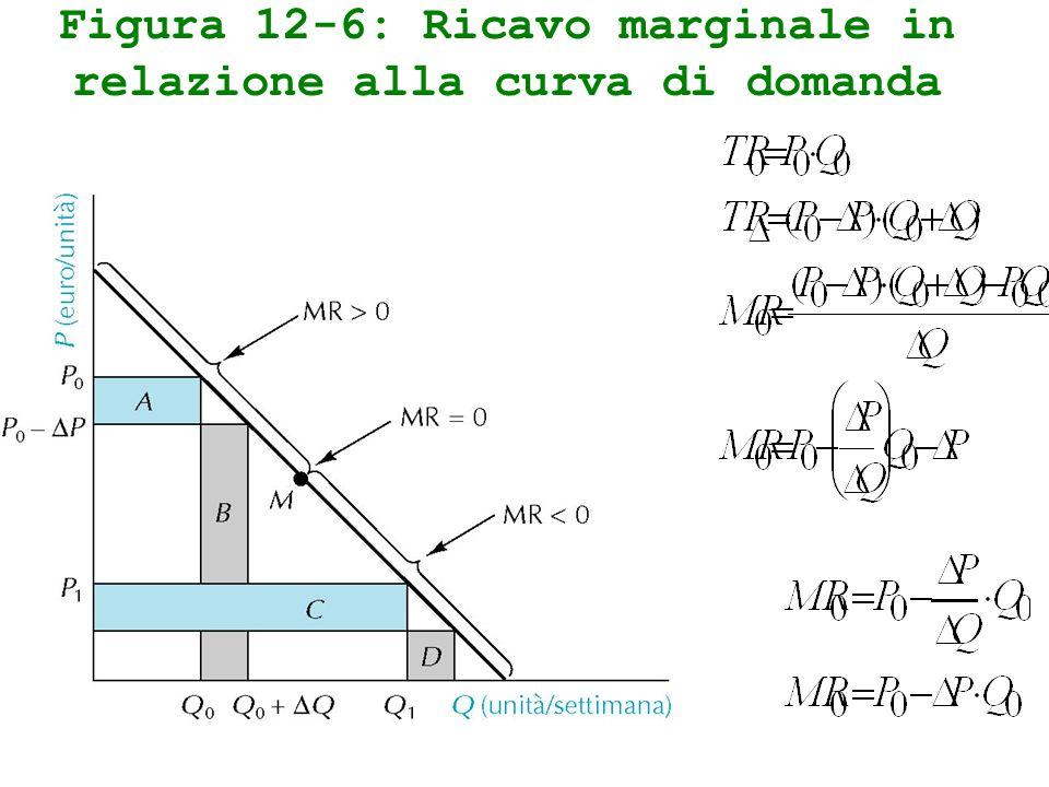 Figura 12-6: Ricavo marginale in relazione alla curva di domanda