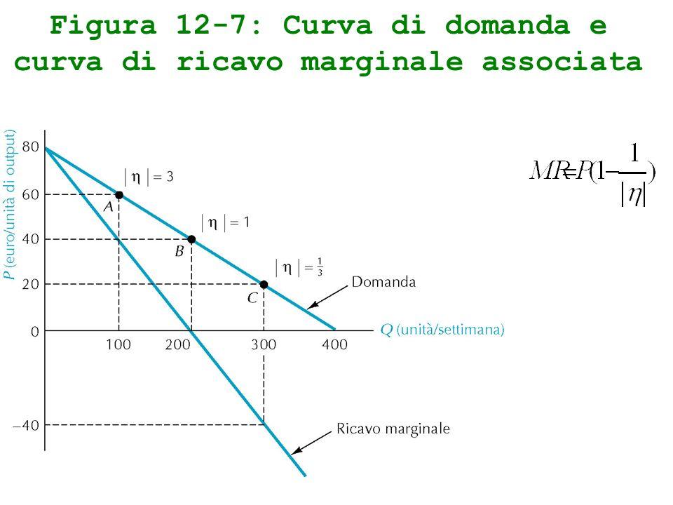 Figura 12-7: Curva di domanda e curva di ricavo marginale associata