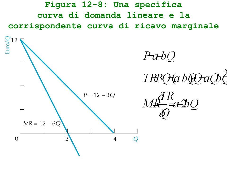 Figura 12-8: Una specifica curva di domanda lineare e la corrispondente curva di ricavo marginale