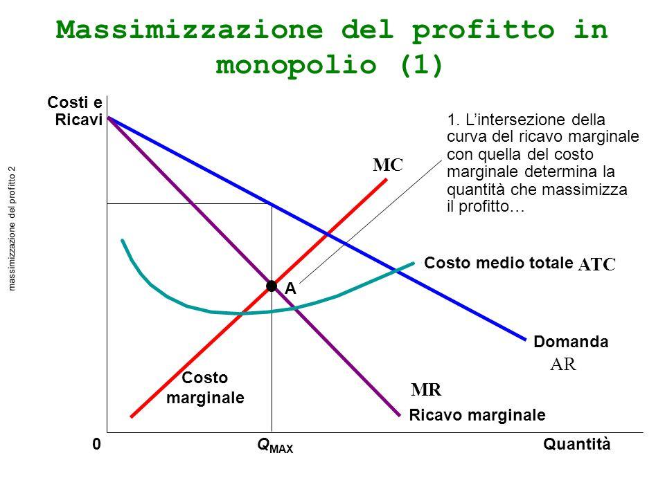 Massimizzazione del profitto in monopolio (1) QuantitàQ MAX 0 Costi e Ricavi Domanda Costo medio totale Ricavo marginale Costo marginale 1.