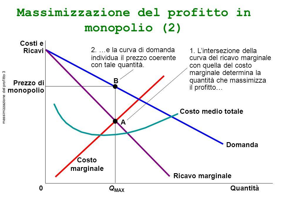Massimizzazione del profitto in monopolio (2) Prezzo di monopolio Q MAX 0 B A 2.