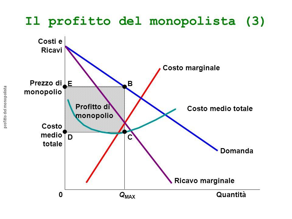 Il profitto del monopolista (3) Prezzo di monopolio Costo medio totale QuantitàQ MAX 0 Costi e Ricavi Domanda Costo marginale Ricavo marginale B C E D Costo medio totale Profitto di monopolio profitto del monopolista