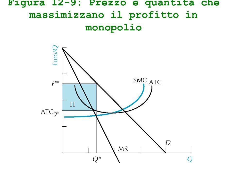 Figura 12-9: Prezzo e quantità che massimizzano il profitto in monopolio