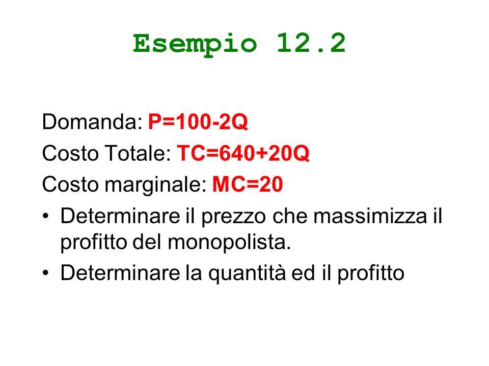 Esempio 12.2 Domanda: P=100-2Q Costo Totale: TC=640+20Q Costo marginale: MC=20 Determinare il prezzo che massimizza il profitto del monopolista.