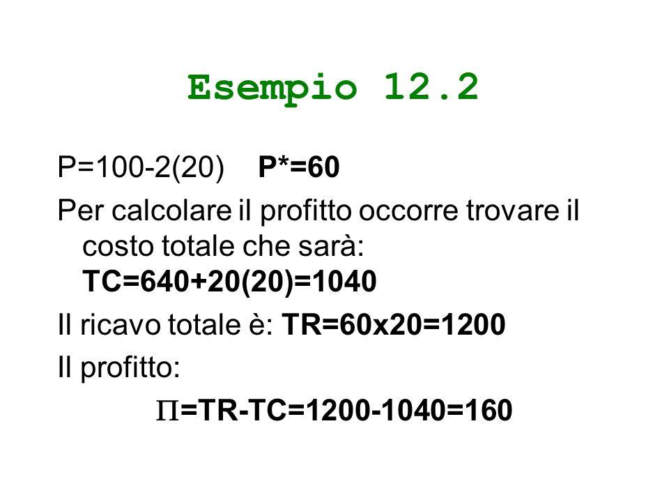 Esempio 12.2 P=100-2(20)P*=60 Per calcolare il profitto occorre trovare il costo totale che sarà: TC=640+20(20)=1040 Il ricavo totale è: TR=60x20=1200 Il profitto: =TR-TC=1200-1040=160