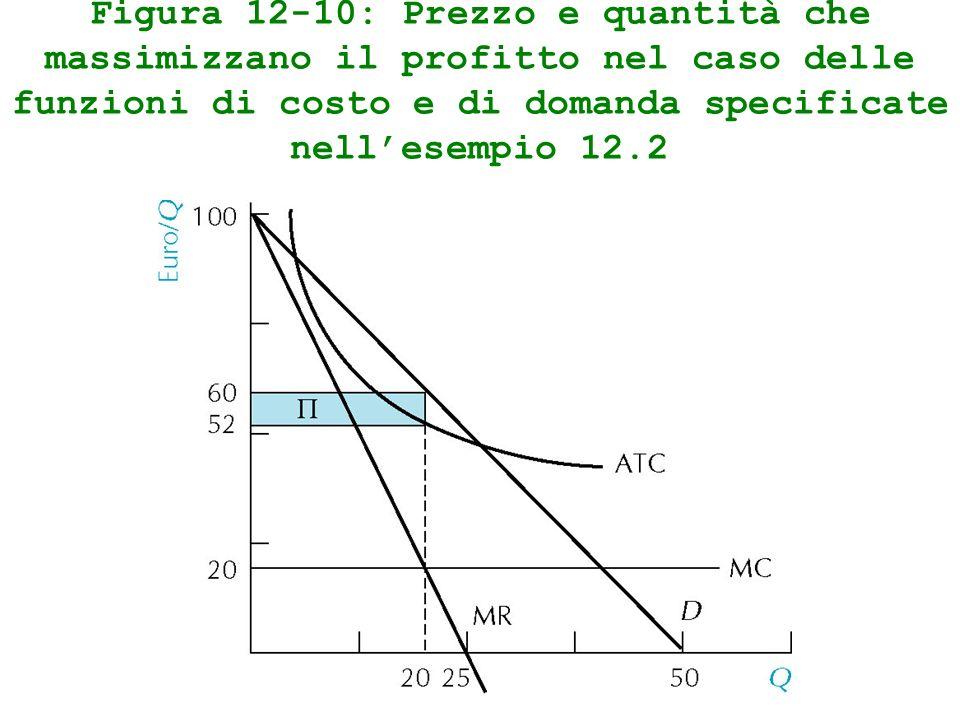 Figura 12-10: Prezzo e quantità che massimizzano il profitto nel caso delle funzioni di costo e di domanda specificate nellesempio 12.2