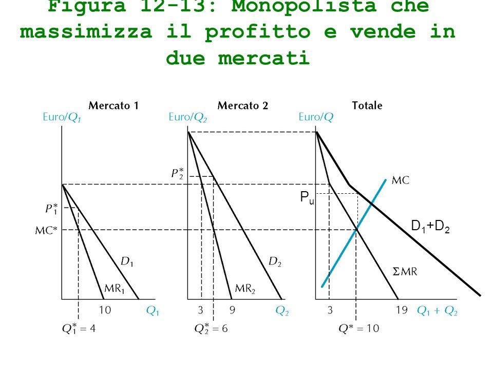 Figura 12-13: Monopolista che massimizza il profitto e vende in due mercati PuPu D 1 +D 2