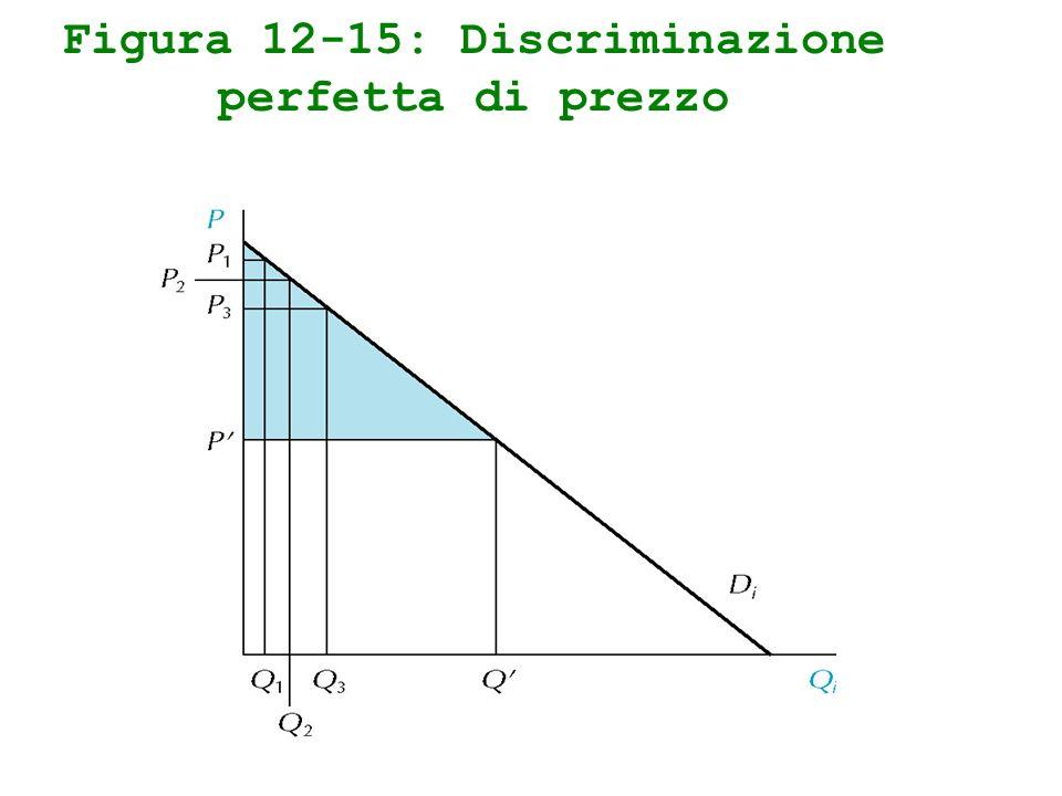 Figura 12-15: Discriminazione perfetta di prezzo