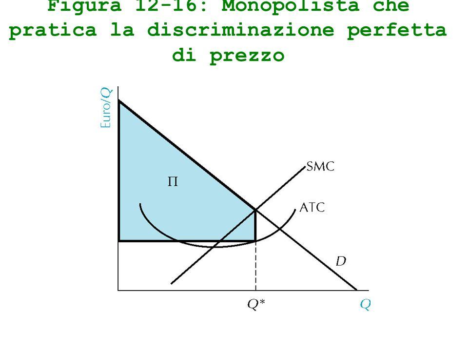 Figura 12-16: Monopolista che pratica la discriminazione perfetta di prezzo