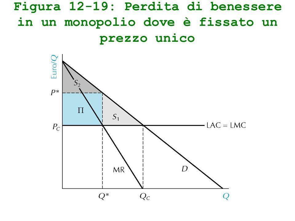 Figura 12-19: Perdita di benessere in un monopolio dove è fissato un prezzo unico