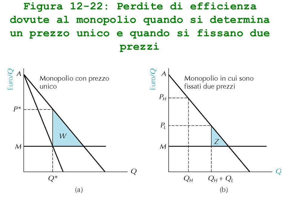 Figura 12-22: Perdite di efficienza dovute al monopolio quando si determina un prezzo unico e quando si fissano due prezzi