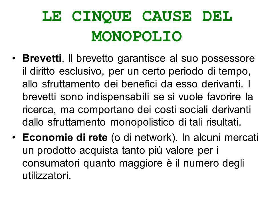 LE CINQUE CAUSE DEL MONOPOLIO Brevetti.