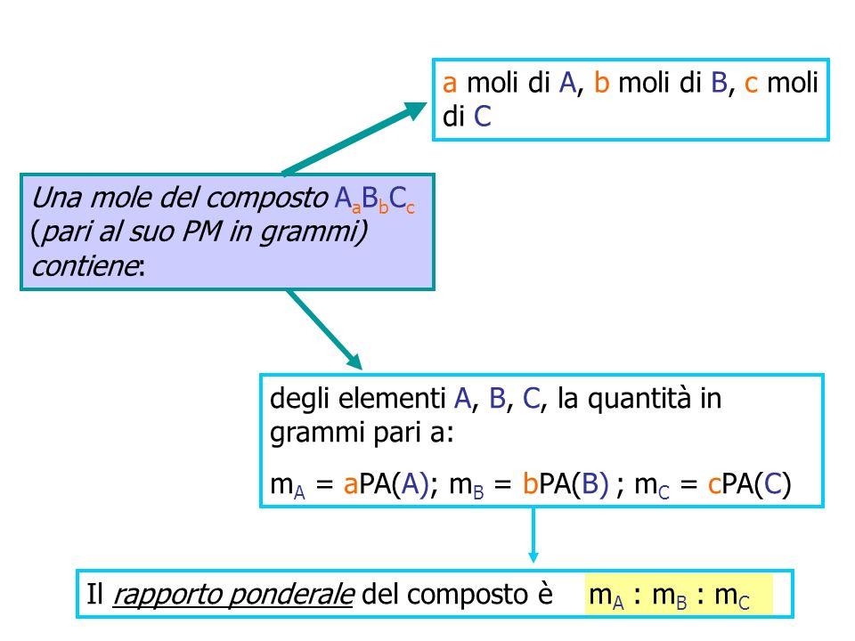 Una mole del composto A a B b C c (pari al suo PM in grammi) contiene: degli elementi A, B, C, la quantità in grammi pari a: m A = aPA(A); m B = bPA(B