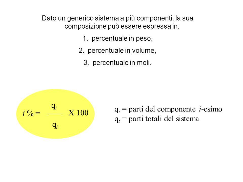 Dato un generico sistema a più componenti, la sua composizione può essere espressa in: 1.percentuale in peso, 2.percentuale in volume, 3.percentuale i