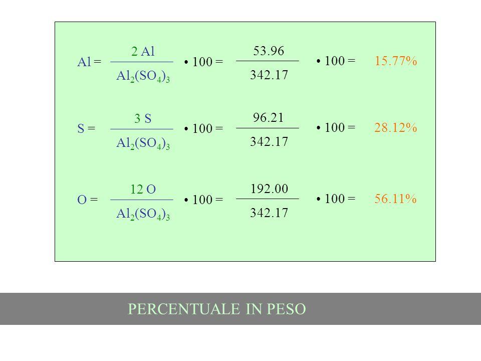 Al = 2 Al Al 2 (SO 4 ) 3 100 = 53.96 342.17 100 =15.77% S = 3 S Al 2 (SO 4 ) 3 100 = 96.21 342.17 100 =28.12% O = 12 O Al 2 (SO 4 ) 3 100 = 192.00 342