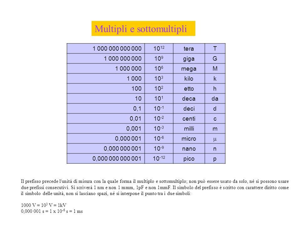 1 000 000 000 00010 12 teraT 1 000 000 00010 9 gigaG 1 000 00010 6 megaM 1 00010 3 kilok 10010 2 ettoh 1010 1 decada 0,110 -1 decid 0,0110 -2 centic 0