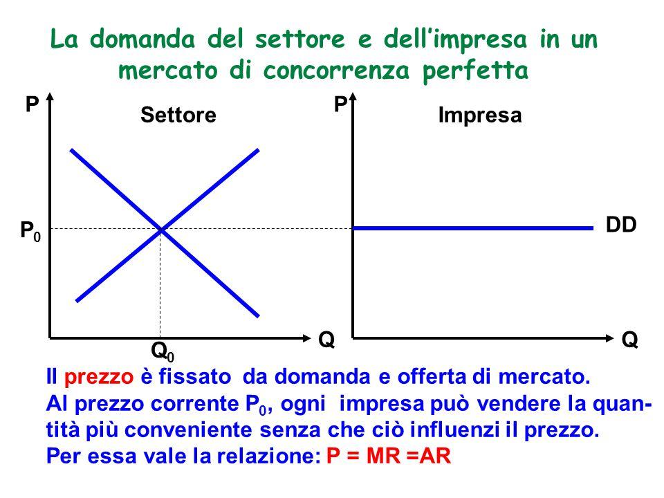 La domanda del settore e dellimpresa in un mercato di concorrenza perfetta Il prezzo è fissato da domanda e offerta di mercato. Al prezzo corrente P 0