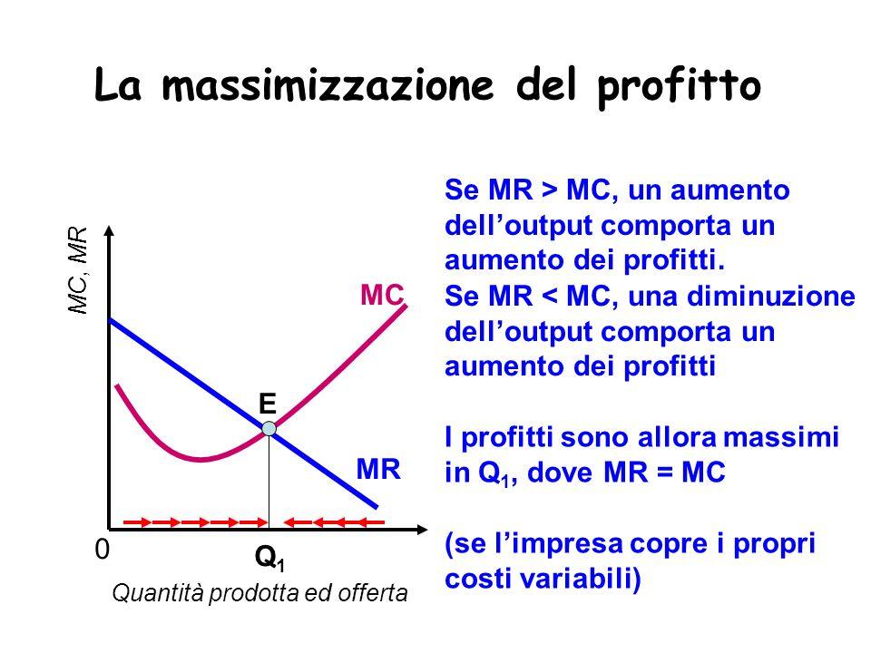 La massimizzazione del profitto Quantità prodotta ed offerta Q1Q1 E MC, MR MC MR 0 Se MR > MC, un aumento delloutput comporta un aumento dei profitti.