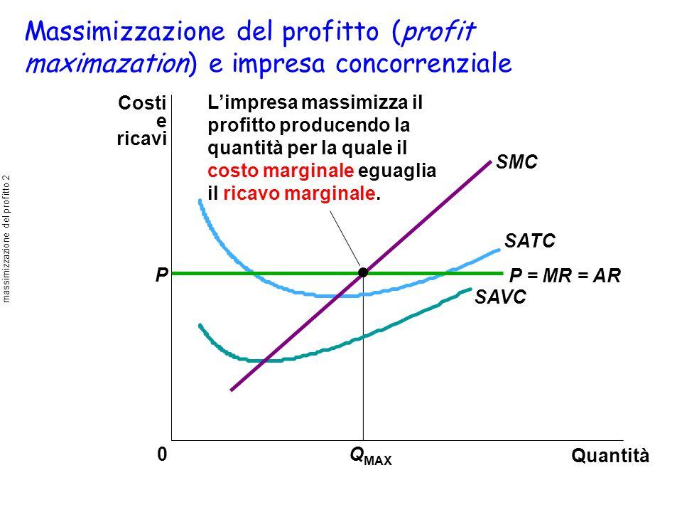 Quantità 0Q MAX Limpresa massimizza il profitto producendo la quantità per la quale il costo marginale eguaglia il ricavo marginale. P Costi e ricavi