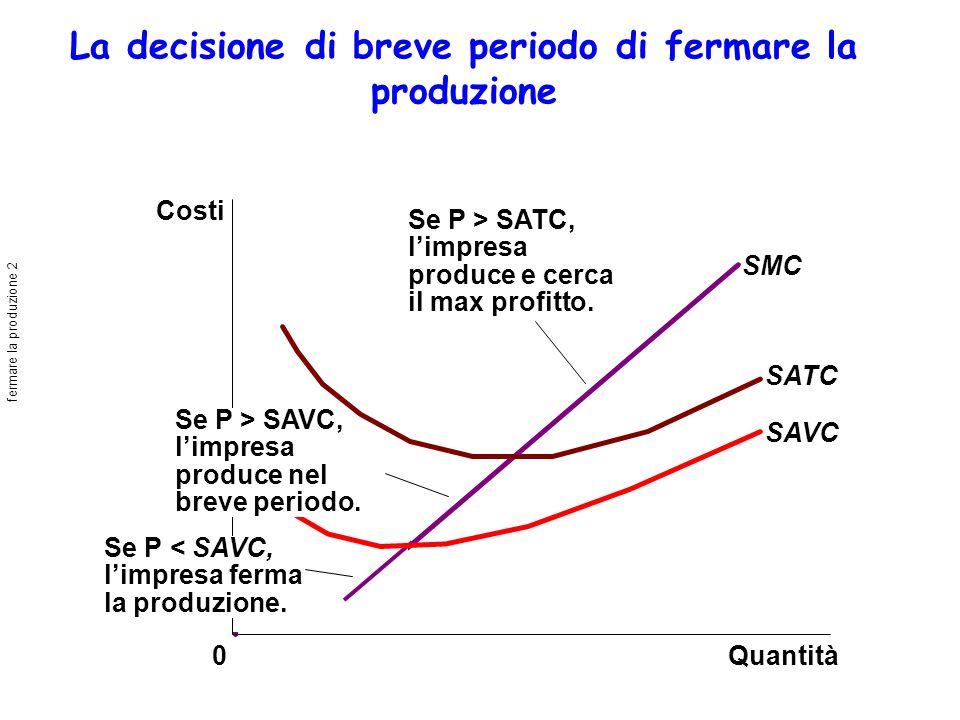 La decisione di breve periodo di fermare la produzione Quantità SMC SATC SAVC 0 Costi Se P > SATC, limpresa produce e cerca il max profitto. Se P < SA