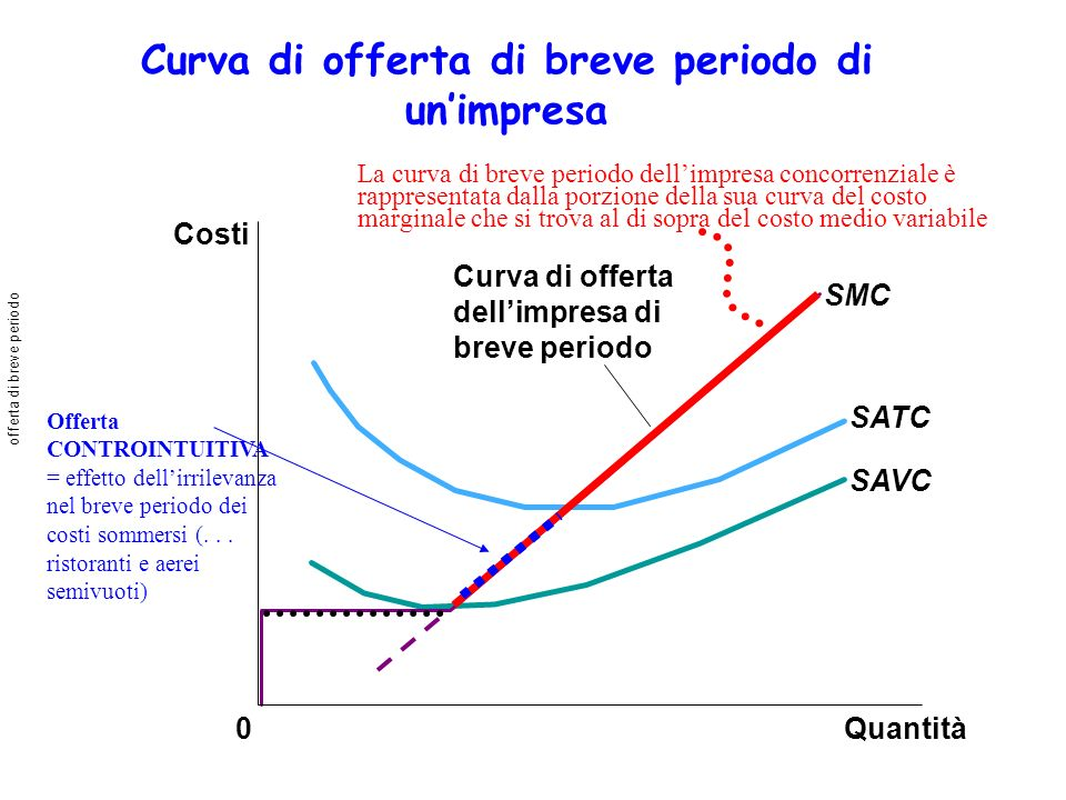 Curva di offerta di breve periodo di unimpresa Quantità SMC SATC SAVC 0 Costi Curva di offerta dellimpresa di breve periodo La curva di breve periodo