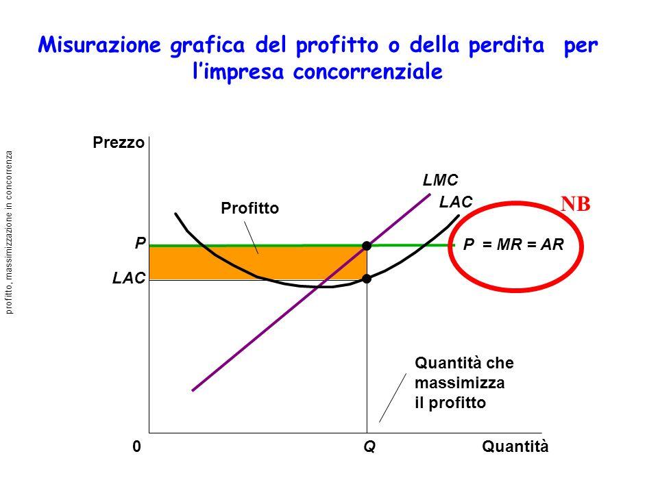 Misurazione grafica del profitto o della perdita per limpresa concorrenziale Quantità0 Prezzo Profitto LAC LMC P LAC Q Quantità che massimizza il prof