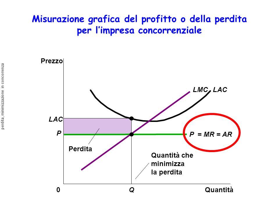 Misurazione grafica del profitto o della perdita per limpresa concorrenziale Quantità0 Prezzo LAC Perdita LACLMC Q Quantità che minimizza la perdita P