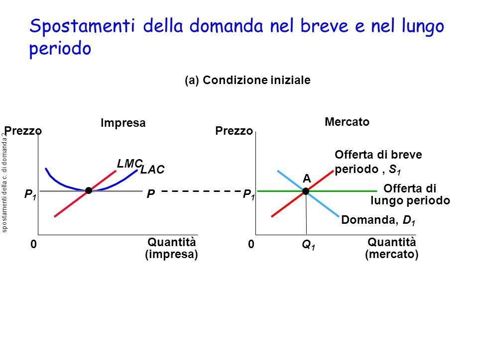 Spostamenti della domanda nel breve e nel lungo periodo Impresa (a) Condizione iniziale 0 Prezzo Mercato Offerta di lungo periodo Prezzo 0 Domanda, D