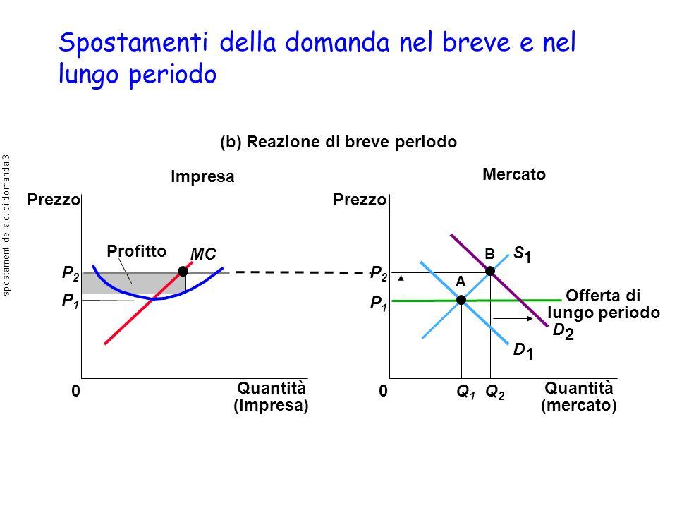 Spostamenti della domanda nel breve e nel lungo periodo (b) Reazione di breve periodo Mercato Impresa Quantità (impresa) 0 Prezzo MC Profitto P1P1 P2P