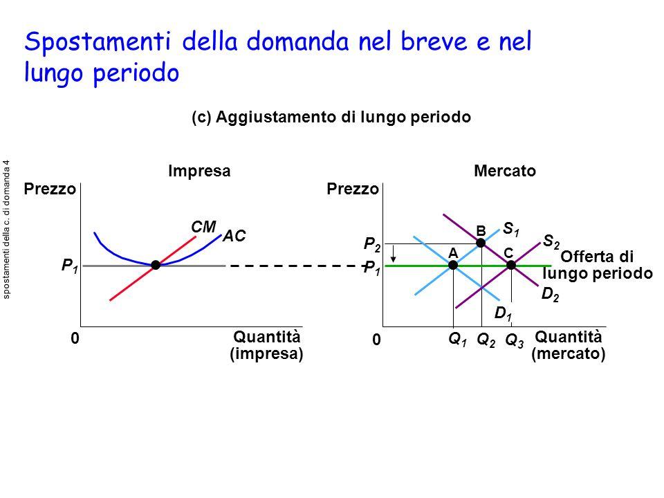 Spostamenti della domanda nel breve e nel lungo periodo (c) Aggiustamento di lungo periodo P1P1 Impresa 0 Prezzo CM AC Mercato Prezzo 0 P1P1 P2P2 Q1Q1