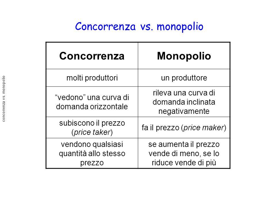Concorrenza vs. monopolio ConcorrenzaMonopolio molti produttoriun produttore vedono una curva di domanda orizzontale rileva una curva di domanda incli