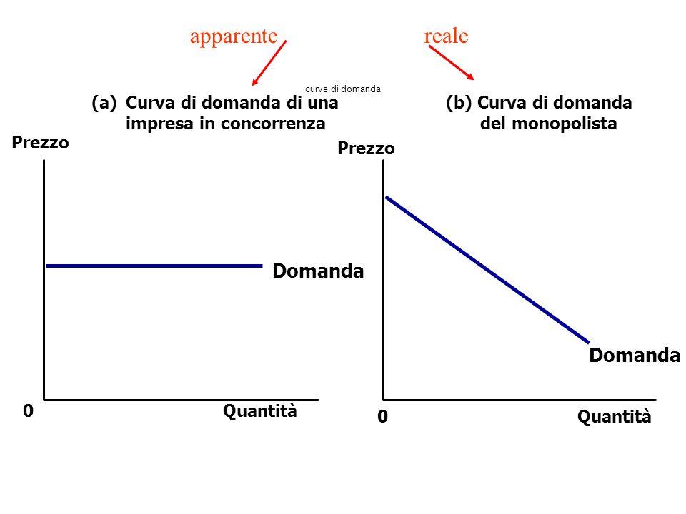 Quantità Domanda (a)Curva di domanda di una impresa in concorrenza (b) Curva di domanda del monopolista 0 Prezzo 0Quantità Prezzo Domanda apparenterea