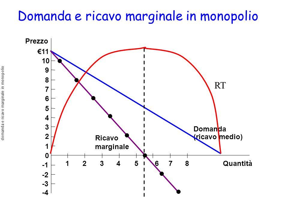 Domanda e ricavo marginale in monopolio Quantità Prezzo 11 10 9 8 7 6 5 4 3 2 1 0 -2 -3 -4 Domanda (ricavo medio) Ricavo marginale 12345678 domanda e